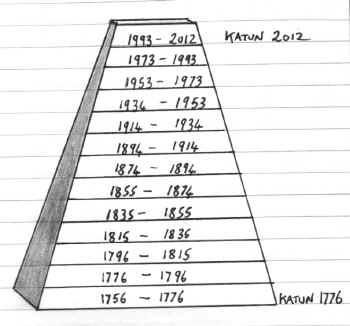 Piramida Katun
